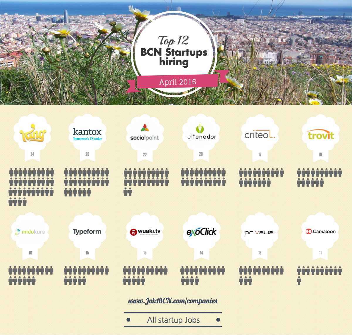 Top Startups Hiring in Barcelona – April 2016