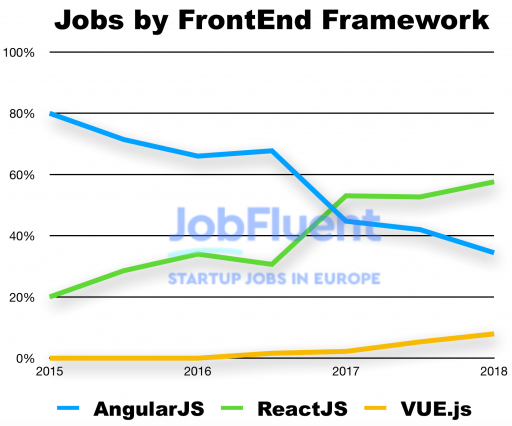 Angular vs React vs Vue demanda de empleo (2015-2018)