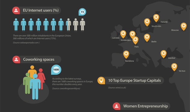The Growing Startup Scene of Europe