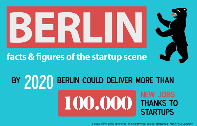Berlin: Facts and Figures of The Startup Scene