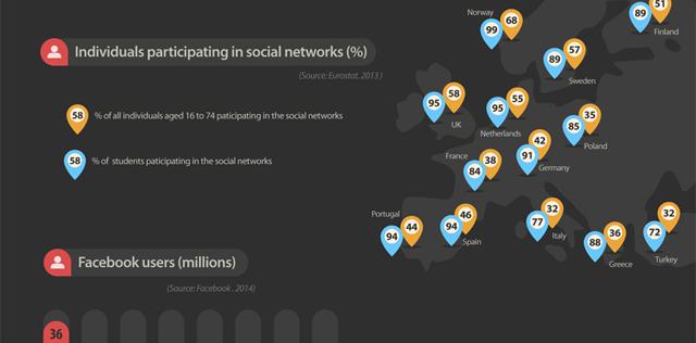 The Social Media Scene Of Europe