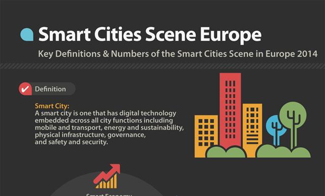 Smart Cities Scene Europe