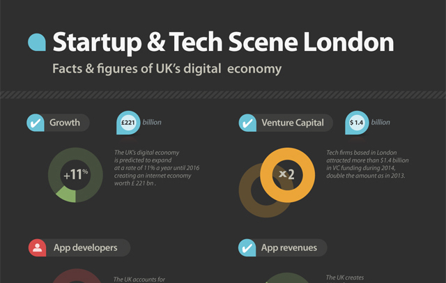 Startup & Tech Scene London