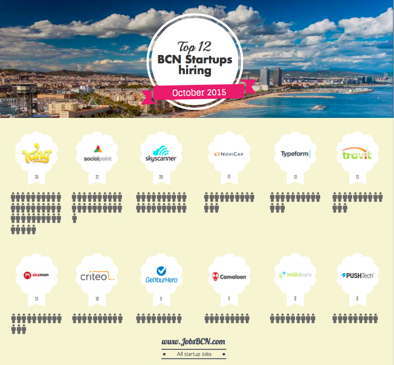 Hot Startups Growing In Barcelona – 12 Best