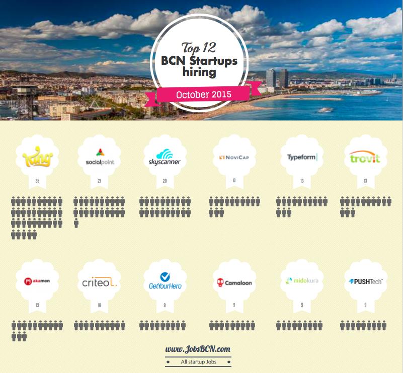 Hot Startups Growing In Barcelona – 12 Best