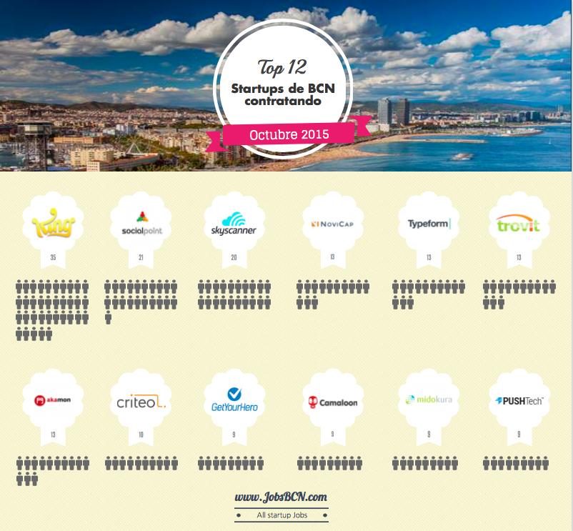 Las startups que más crecen en Barcelona