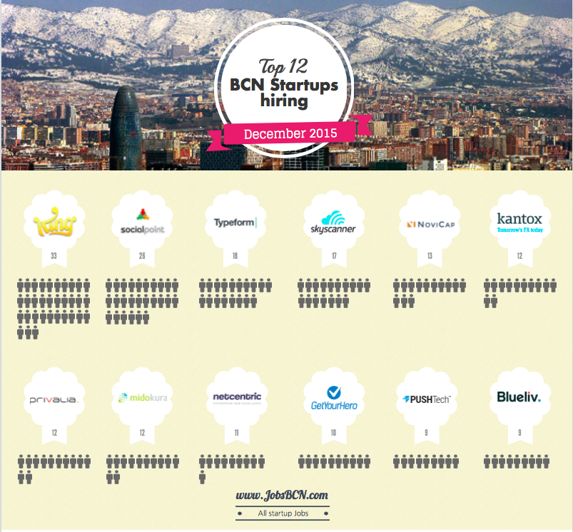 Hot Startups hiring in Barcelona – December 2015