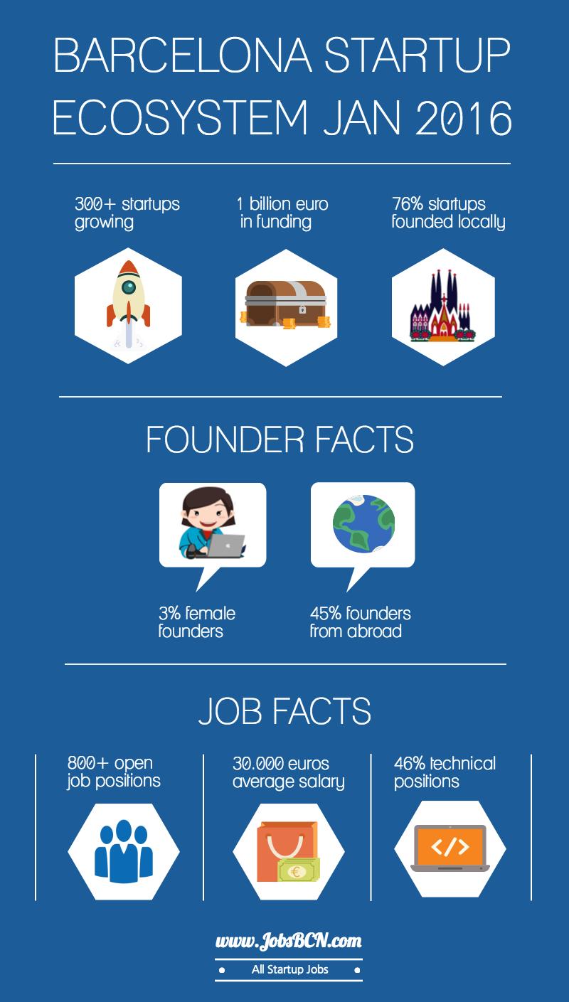 El sector startup en Barcelona enero 2016